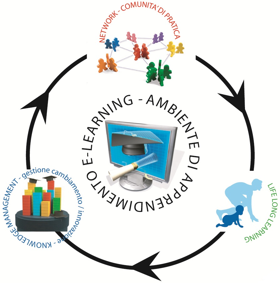 Ambiente di apprendimento e-learning